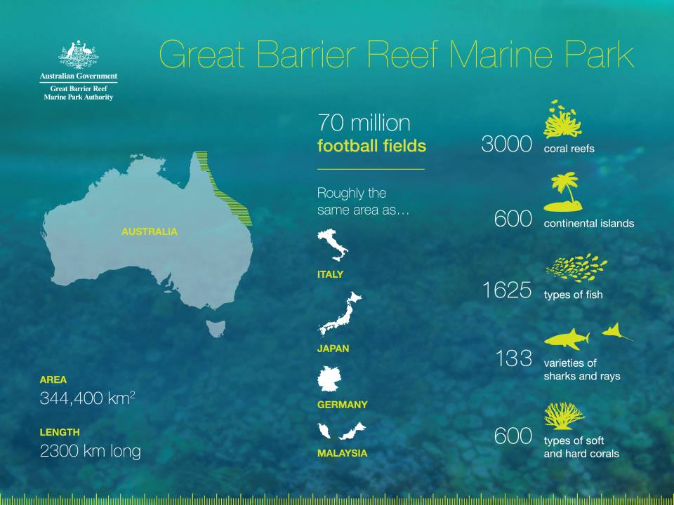 Source: http://www.gbrmpa.gov.au/about-the-reef/facts-about-the-great-barrier-reef
